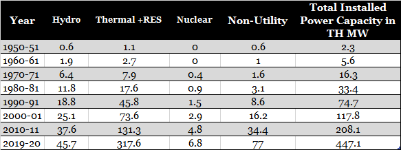 Total Installed Power Capacity in TH MW