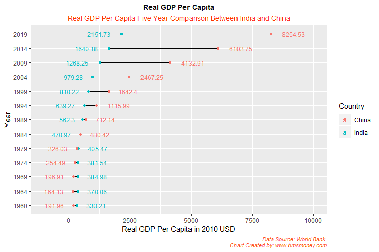 GDP Per Capita India vs China