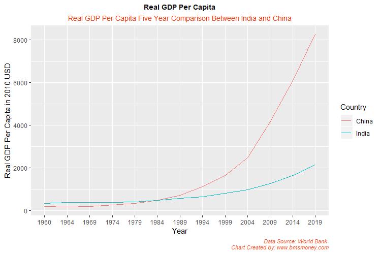 India China GDP Per Capita Last 60 Years